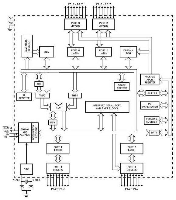 Sofan sofyan mulai dengan niat yang baik untuk melakukan sesuatu diagram blok microcontroller atmel mcs51 image ccuart Choice Image